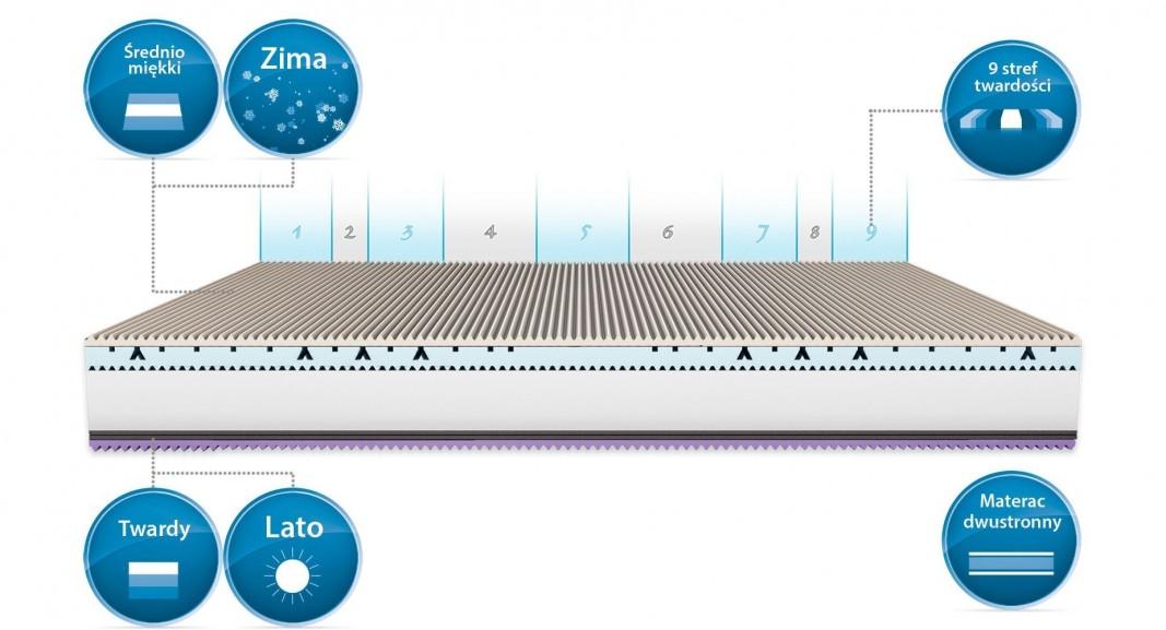 Pianka termoelastyczna – jak wpływa na komfort snu?