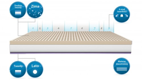 Materac lateksowy Latex Optimal