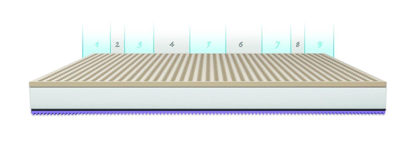 Materac lateksowy Latex Standard
