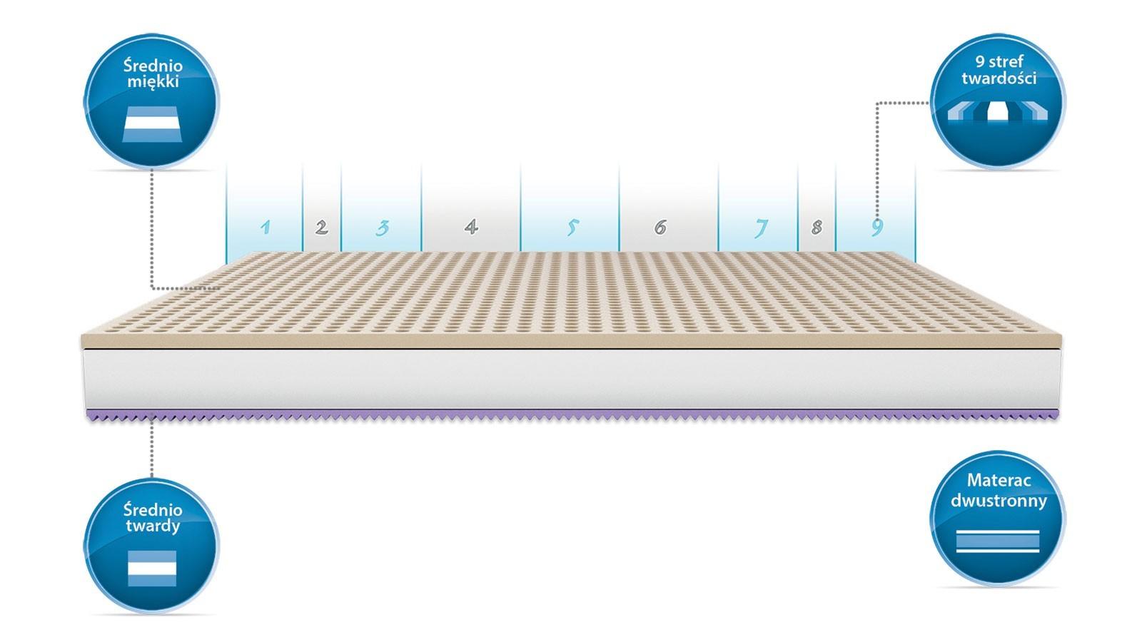 Materac lateksowy Latex Normal