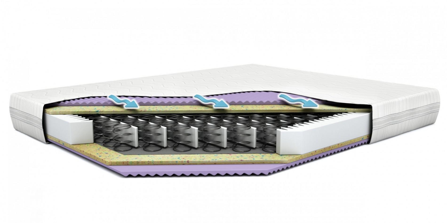 Materac sprężynowy Comfort HIT Standard